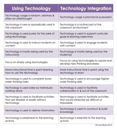 Technology? Using or Integrating?