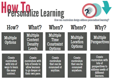 Using Choice to Personalize Education 1